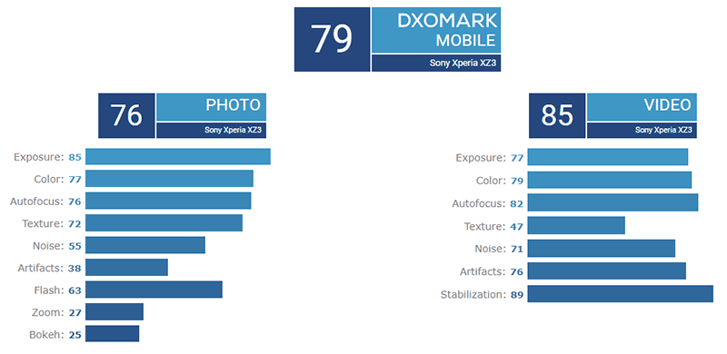 The breakdown of scores