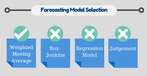 Forecasting Model Selection