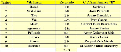 Ronda 2 del Campeonato de Cataluña 1961 - 3ª Categoría A