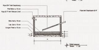 Gambar Pembangunan Tempa Pengolahan Sampah 3R