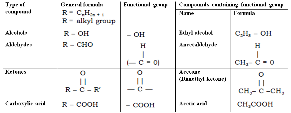 omtex classes functional group