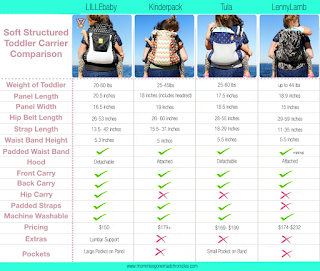 Toddler Carrier Comparison Chart