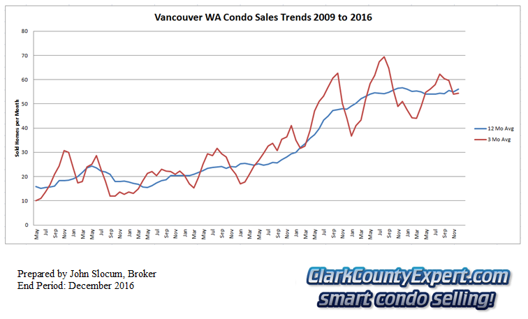 Vancouver Washington Condo Sales total year 2016 - Units Sold