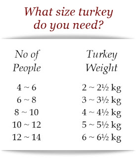 what-size-turkey