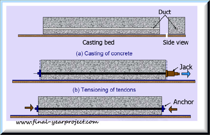 post tension concrete
