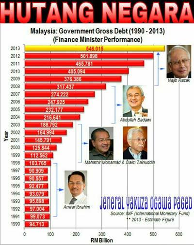 Image result for hutang negara terkini