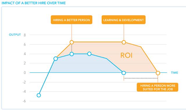Анализ полезности обучения