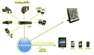 Step By Step Konfigurasi Mikrotik untuk akses CCTV DVR NetSurvellance WEB dari Internet