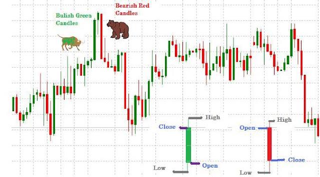 Candlestick Chart, Stock Chart