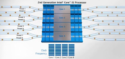Keuntungan Teknologi Hyper-Threading pada Processor