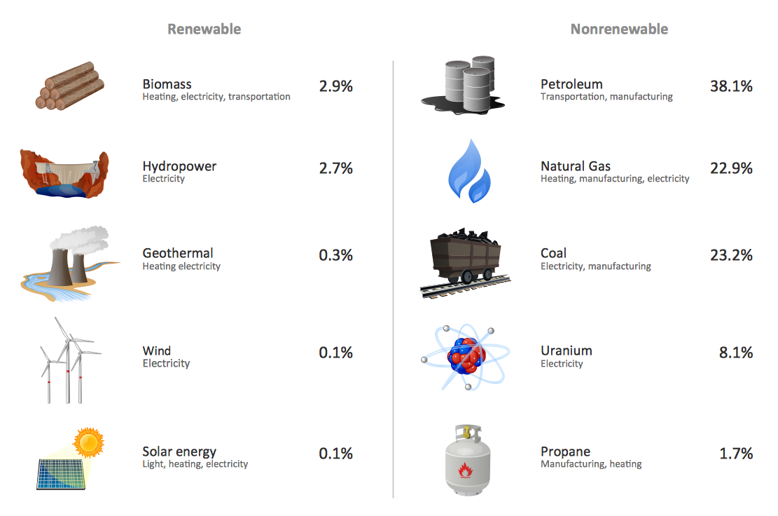 Examples Of Renewable And Nonrenewable Natural Resources