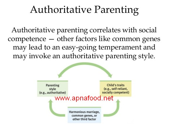 authoritarian vs. authoritative parenting essay While authoritative and authoritarian are both parenting styles that will raise your children to know what is right and what is wrong, authoritarian parents take we will write a custom essay sample on authoritative vs authoritarian parenting specifically for you for only $1638 $139/page.