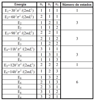 La mecnica cuntica la ecuacin de schrdinger problema en el problema anterior se present una tabla presentando las degeneraciones que hay para los primeros cuatro niveles de energa e1 3 e2 6 urtaz Gallery