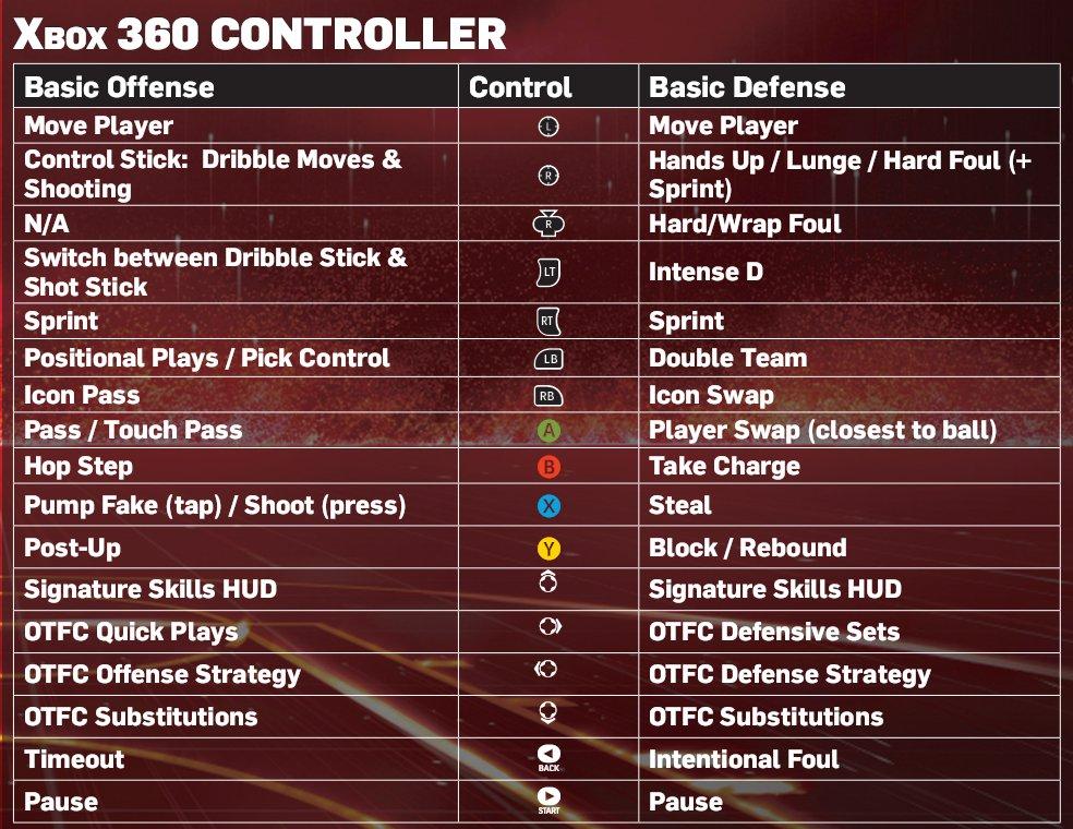 NBA 2K13 XBOX 360 and <b>PS3</b> Controls - NBA2K.ORG