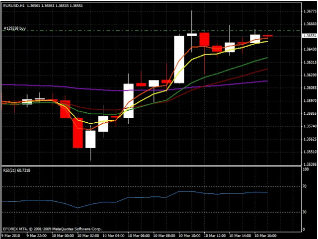 FxGhani Trend trading with EMAs ( Advance ).