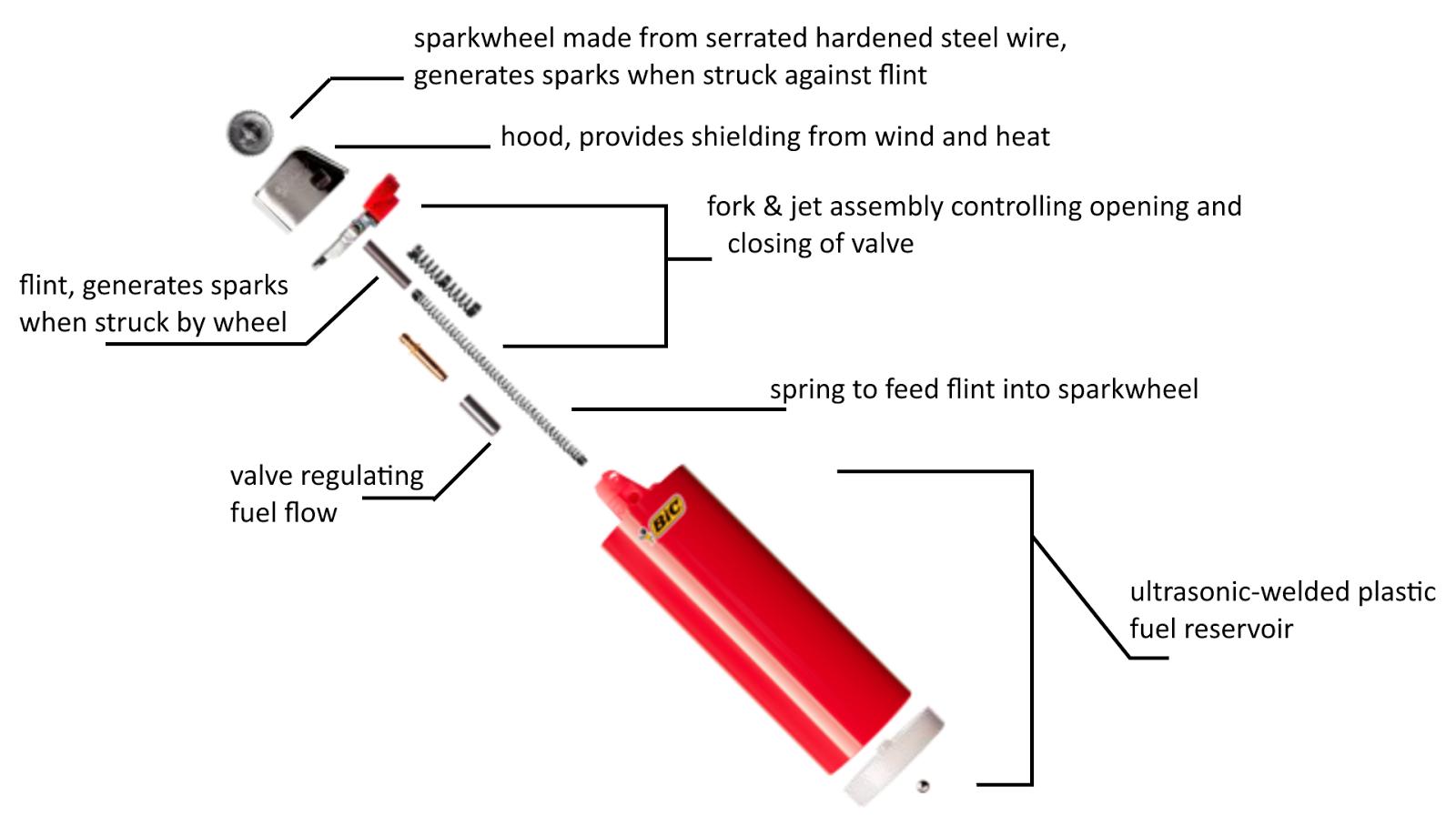 Butane Lighter Valve Parts