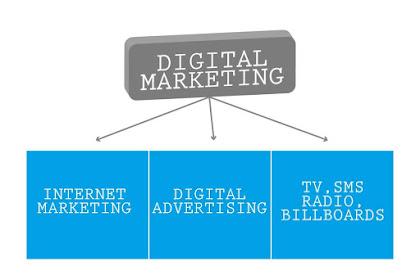 Apa Itu Digital Marketing, Pengertian, Dan Cara Kerjanya