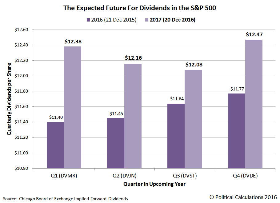 The Expected Future For Dividends in the S&P 500, 2016 vs 2017