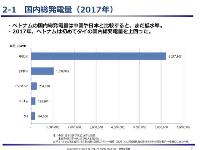 国内総発電量の比較