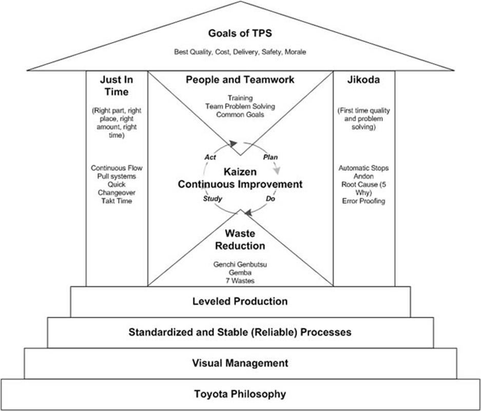 7 Essential Principles for a Lean System