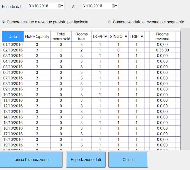 camere-residue-tipologia-revenue Nuove funzioni revenue management
