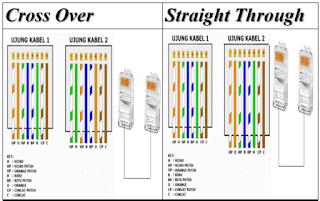Menghubungkan Kabel dengan Konektor