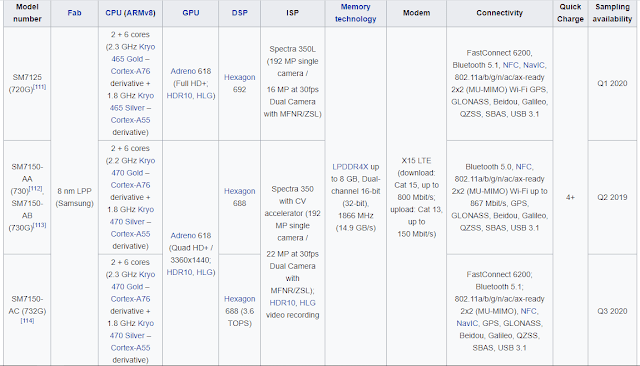 Spesifikasi Snapdragon 720G, 730, 730G, 732G