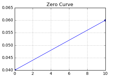 Figure: Example Zero Curve