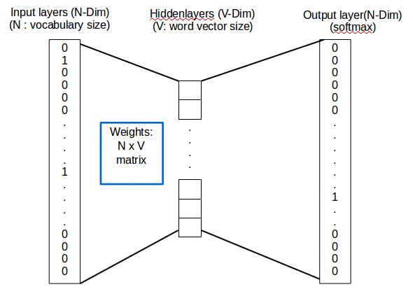 zonghan程式筆記: Word2Vec model Introduction (skip-gram & CBOW)