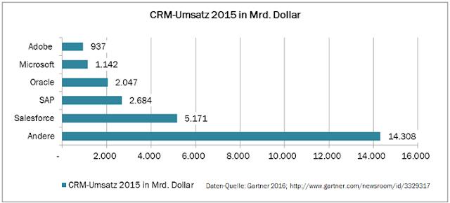 CRM-Umsätze 2015 weltweit von Salesforce, SAP, Oracle, Microsoft und Adobe