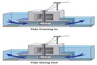 Electricity generation by tidal power
