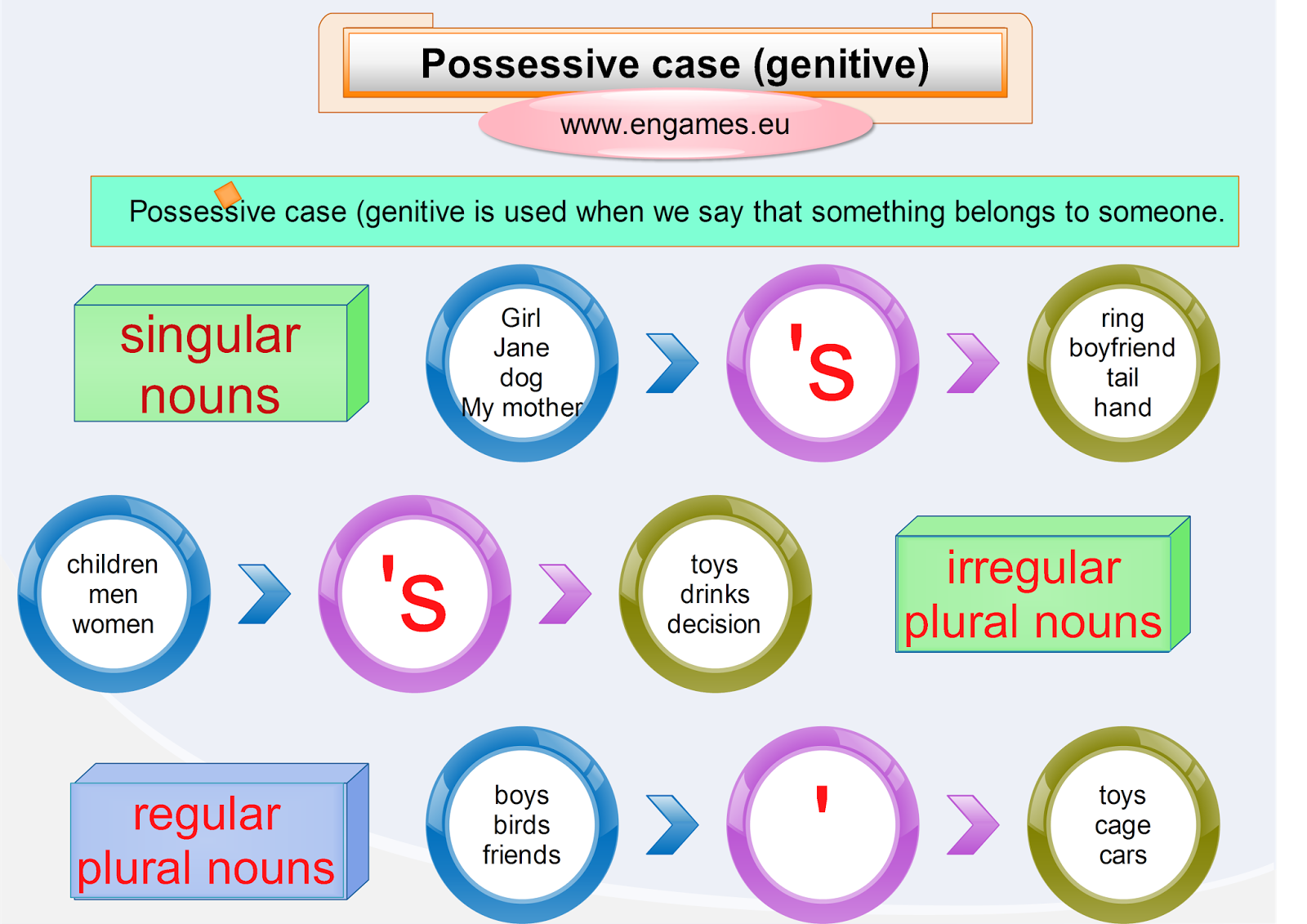 http://www.engames.eu/possessive-case-explanation/