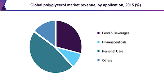 Polychlorotrifluoroethylene market size is expected to reach USD 683.1 million by 2025
