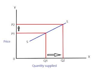Relatively elastic supply