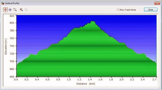Vertical profile rute hiking
