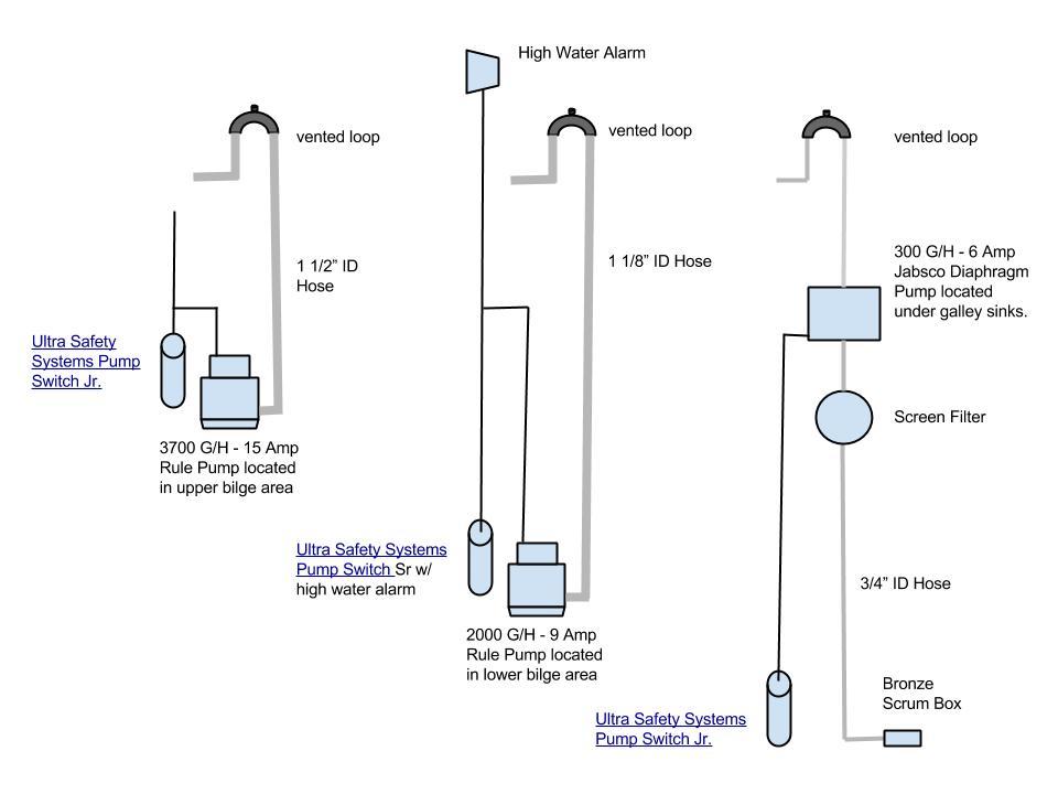 DOC ➤ Diagram Wiring Diagram Rule Mate Bilge Pumps Ebook