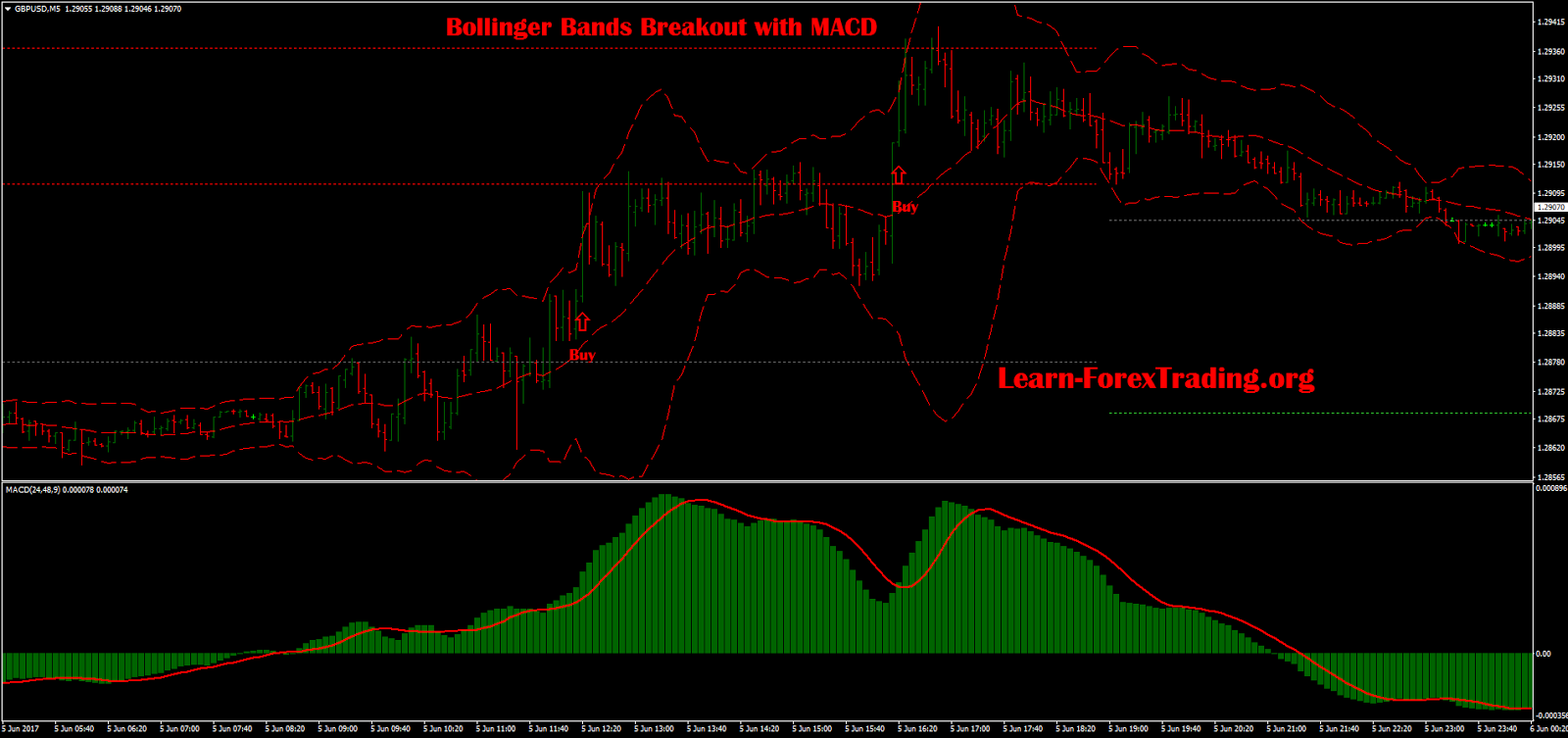 Bollinger bands with macd