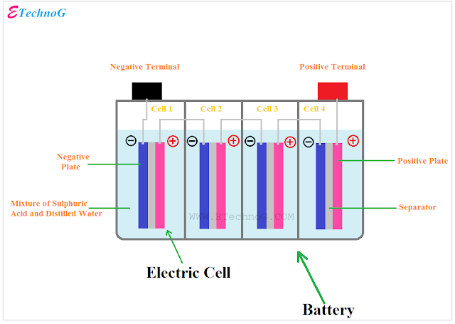Difference between Cell and Battery
