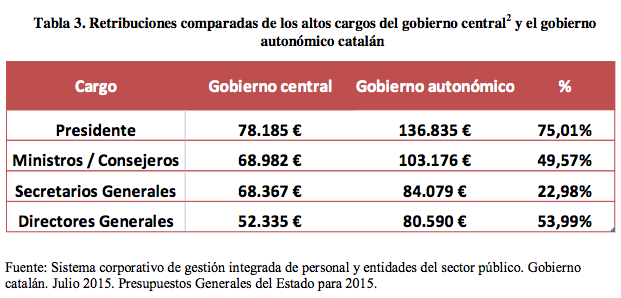Retribuciones comparadas del gobierno de España y el de Cataluña
