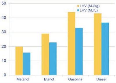 Figura 2 Poder calórico de los combustibles.