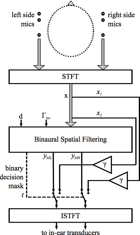 Signals Processed: 2016