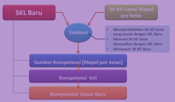 Download Contoh RPP dan KD Mapel Fiqih MA Kelas XI Kurikulum 2013