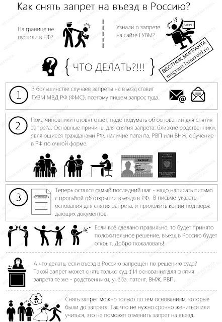 Как снять запрет на в Россию (инфографика)
