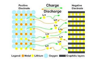 Lithium ion battery,aviation battery,LI-Ion battery,battery,telecom battery,working of battery