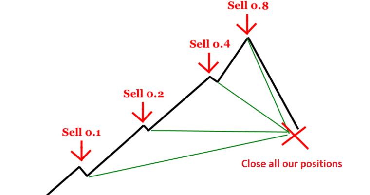 4 Strategi Trading Paling Efisien Dengan Profit Maksimal - Broker Forex Terbaik