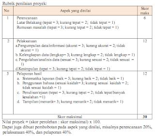 Format Penilaian Proyek Kurikulum 2013