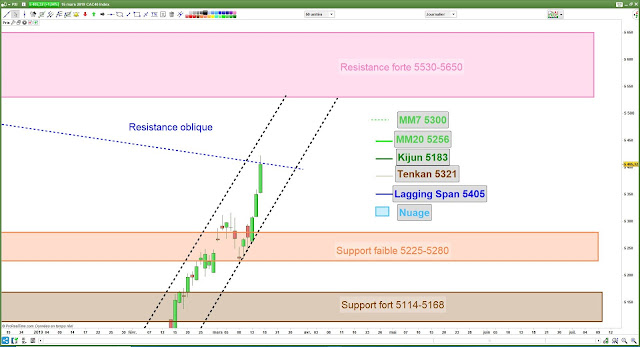 Analyse chartiste du CAC40. 16/03/19