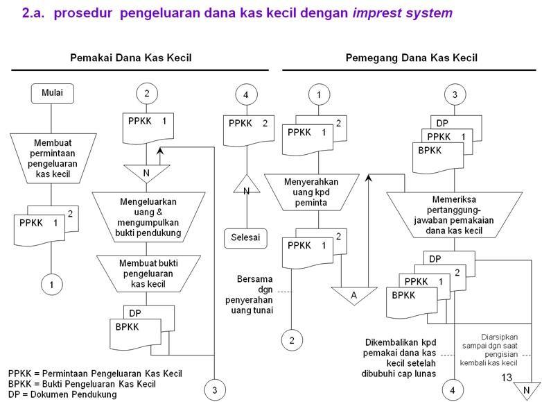 Sistem akuntansi semester 2 sistem kas dan kas kecil flowchart sistem pengeluaran dana kas kecil dengan imprest system ccuart Gallery
