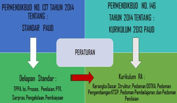 Download Lampiran SK Dirjen Pendis Terkait Kurikulum RA