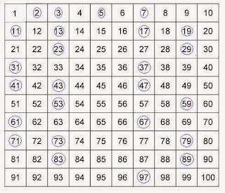 Pengertian Bilangan Prima dan Contoh Bilangan Prima 1-1000